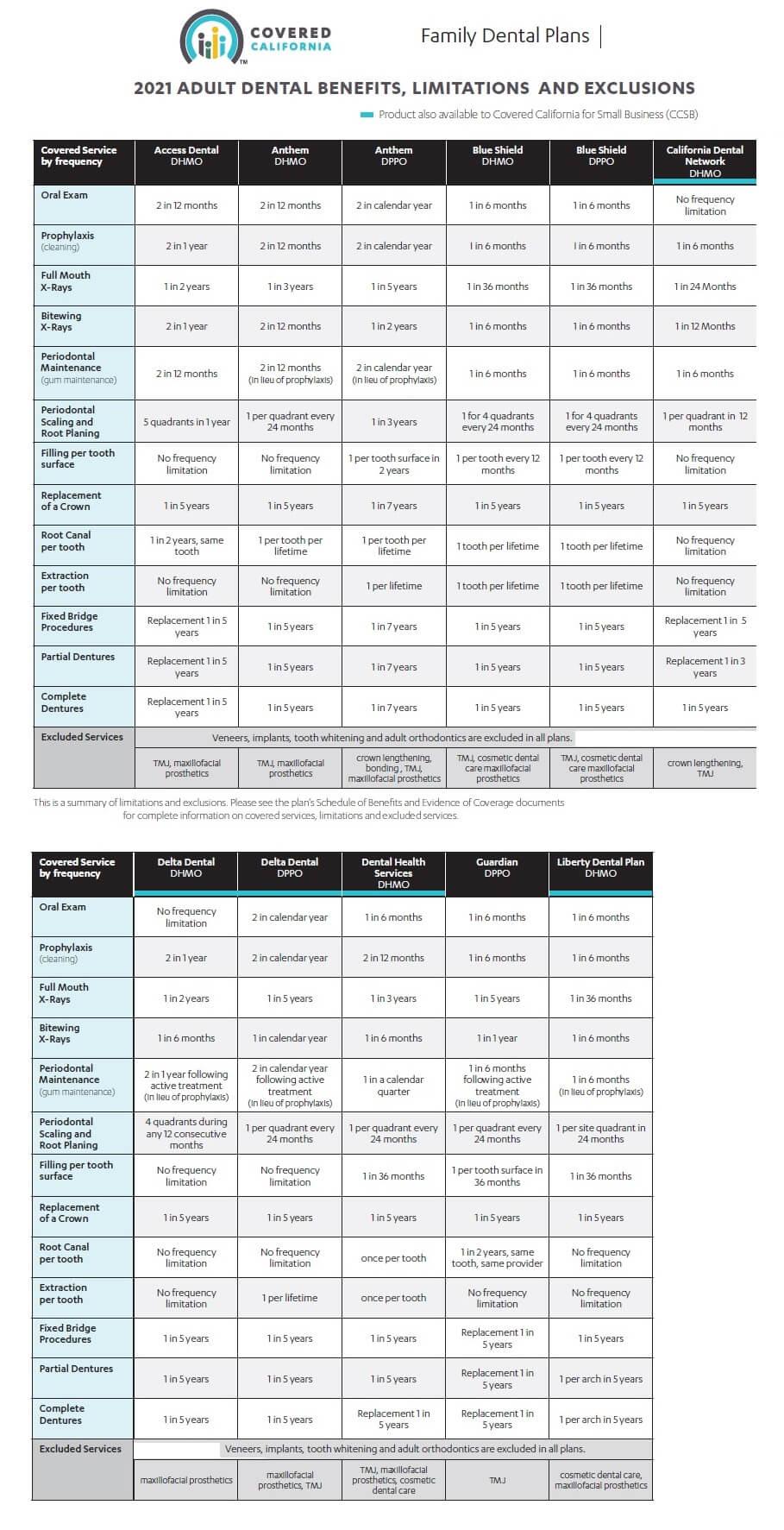 2021-Dental-CoveredCa-Plan-Summary copy